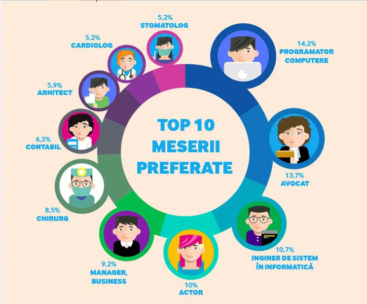 image-2015-06-10-20224860-41-top-10-meserii-preferate-tineri